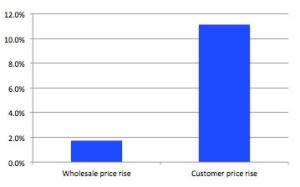 energy price rises