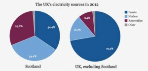 scot energy sources