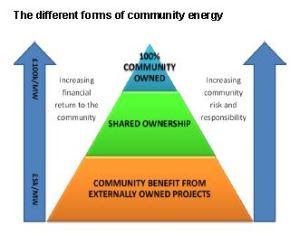 community energy