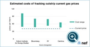 EC_21_aug_fracking_costs_zoom1