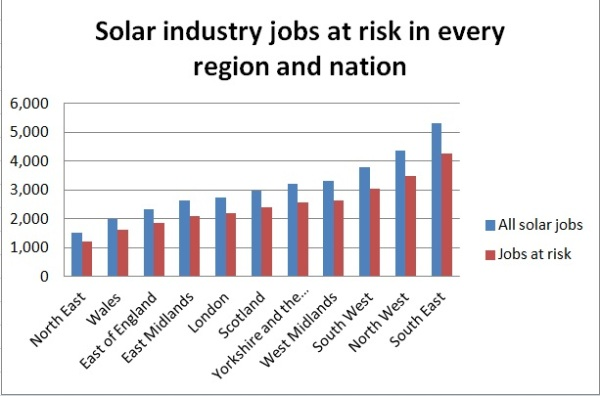 Solar-ind-jobs-at-risk