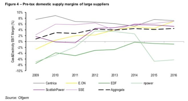 Utilities Scotland | news and analysis about Scottish utilities